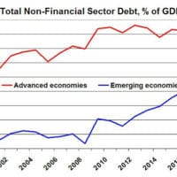 Total Non-Financial Sector Debt, of GDP
