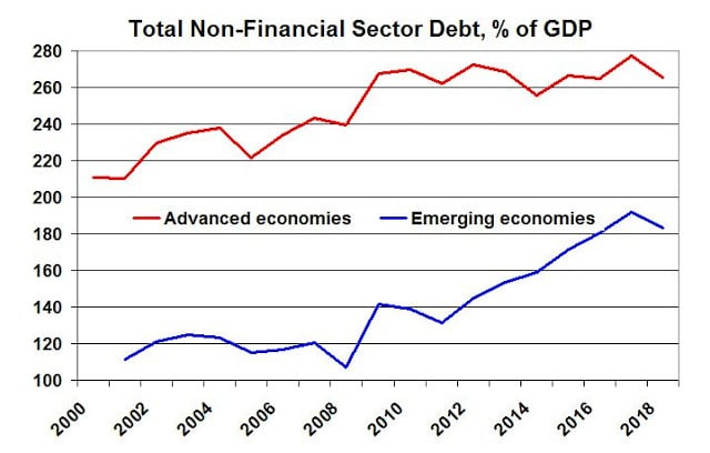 | Total NonFinancial Sector Debt of GDP | MR Online