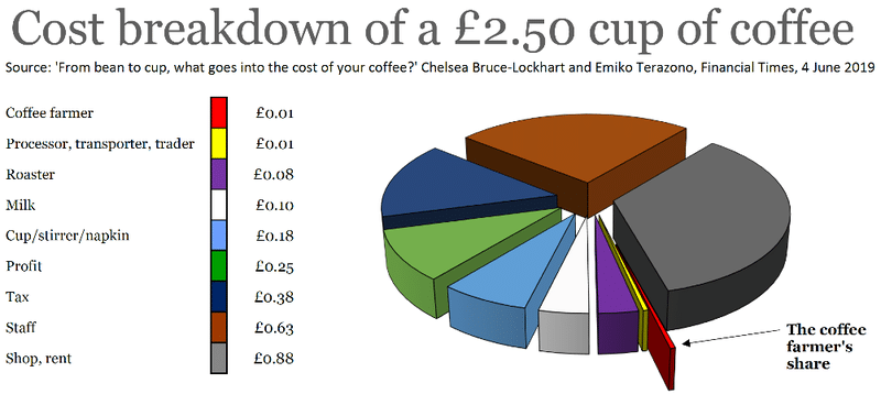 The costs of coffee