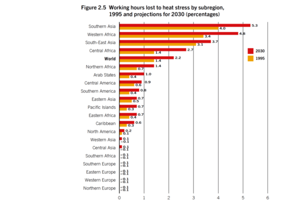 Working hours lost to heat stress by subregion