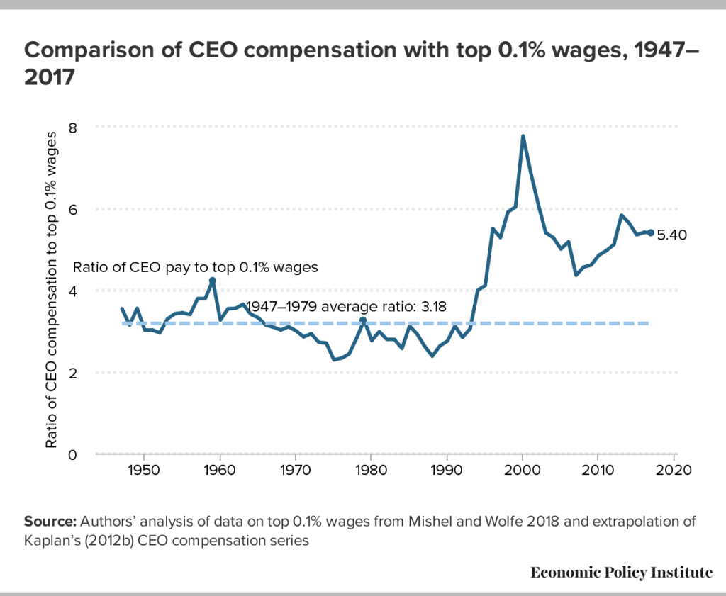 Comparison of CEO compensation with top 0.1% wages, 1947–2017