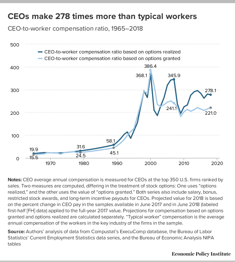 CEOs make 278 times more than typical workers