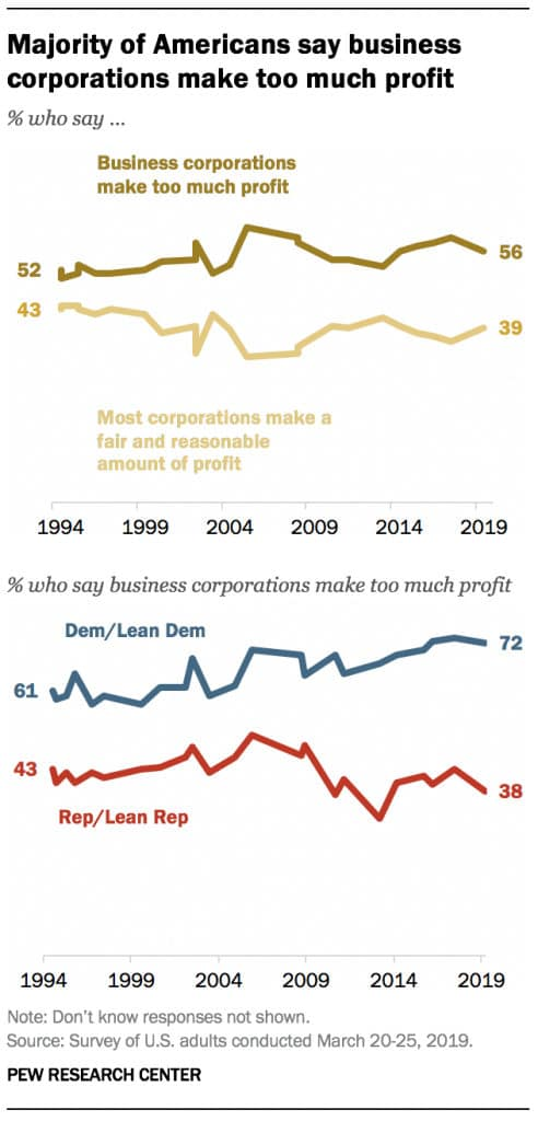 Americans say business corporations make too much profit