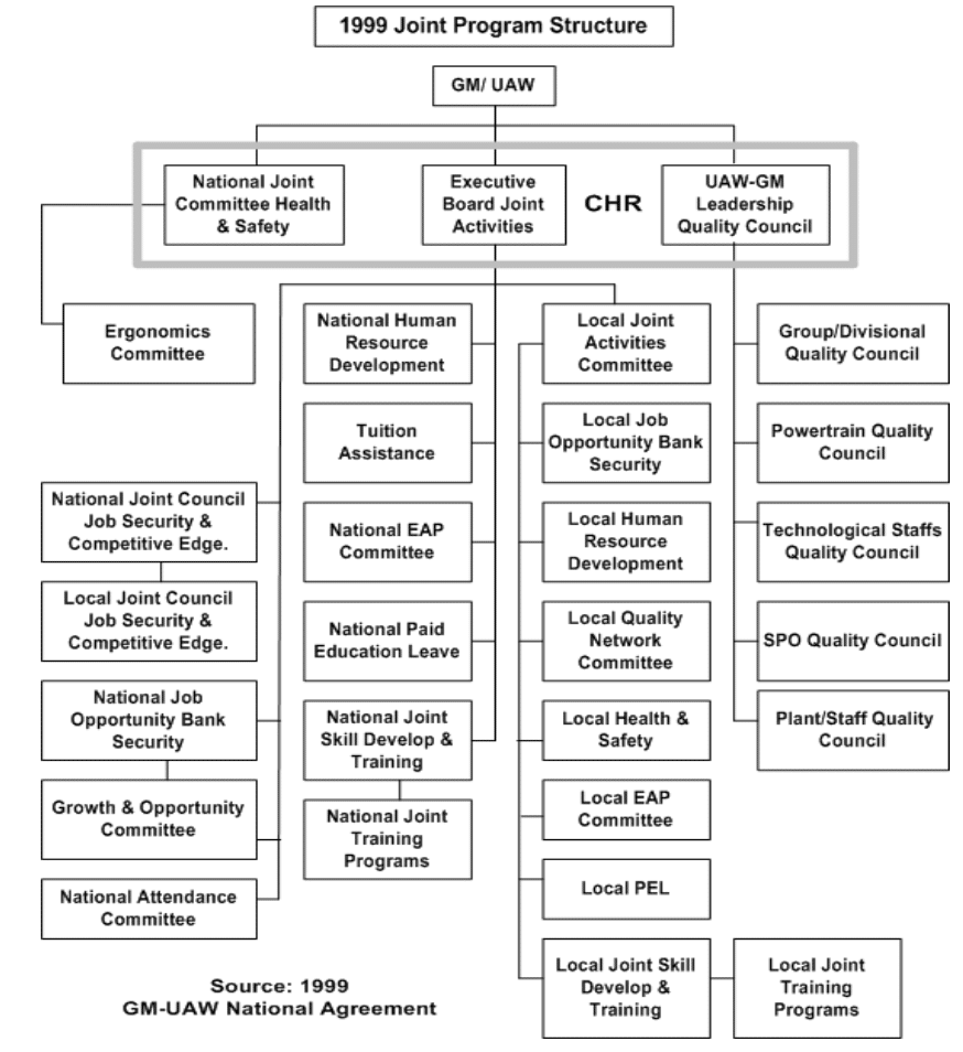 1999 Joint Program Structure