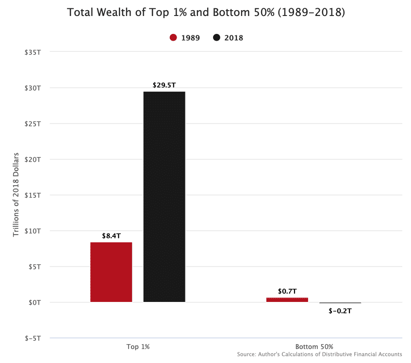 Total wealth 1%