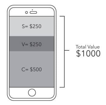 Rate of surplus value