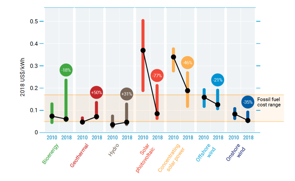Figure ES.5. Changes in global levelized cost of energy for key renewable energy technologies, 2010-2018