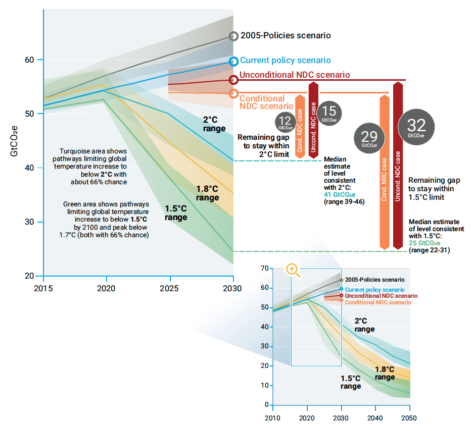 Figure ES.4. Global GHG emissions under different scenarios and the emissions gap by 2030
