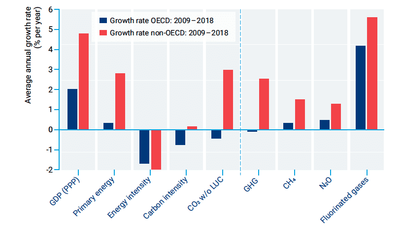 Figure ES.1. Average annual growth rates of key drivers of global CO2 emissions (left of dotted line) and components of greenhouse gas emissions (right of dotted line) for OECD and non-OECD members