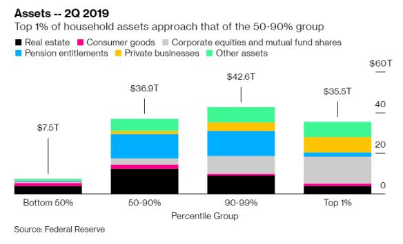 Assets 2019