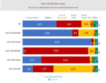 Chart: Lord Ashcroft Polling (12/13/19)