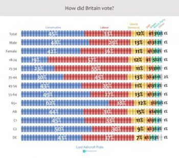 Chart: Lord Ashcroft Polling (12/13/19) (AB–DE represent socioeconomic classes–from managerial to unskilled labor.)