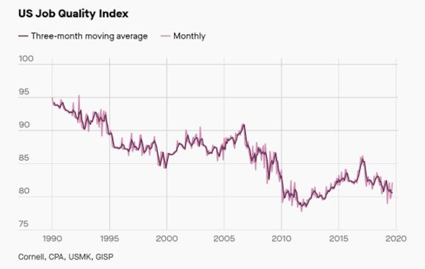 Job quality index