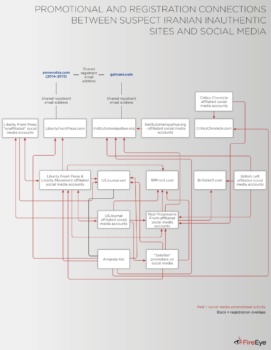 | A FireEye graphic purporting to show components of a suspected Iranian influence operation | MR Online