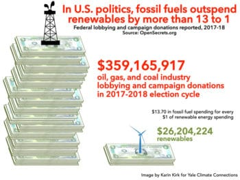 Fossil fuel interests outspend renewable energy by more than 13 to 1