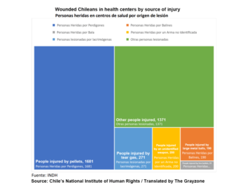 The source of injuries of Chilean protesters, according to hospital cases documented by the National Institute of Human Rights
