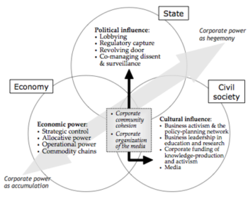 Figure 1. Modalities of corporate power (from Carroll and Sapinski 2018:101).