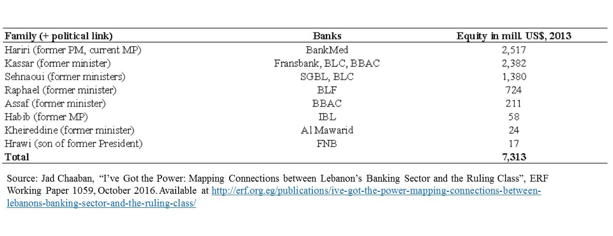 Power mappings of Lebanese families