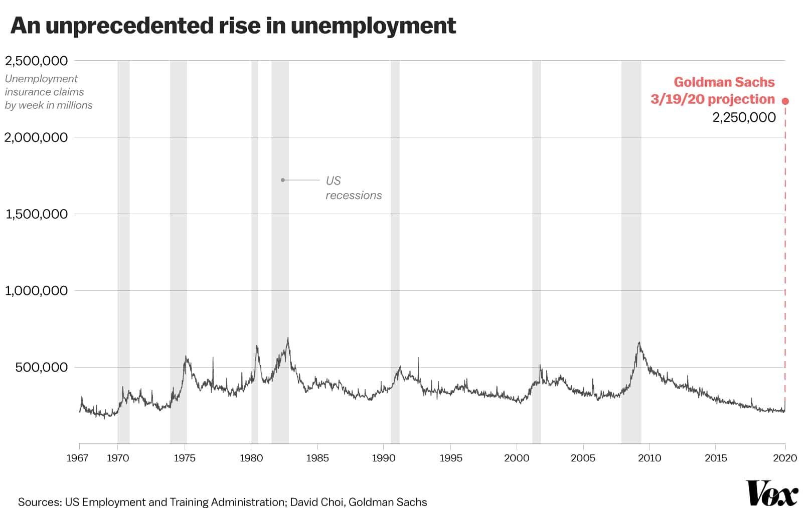 Covid-19 US Unemployment 2020
