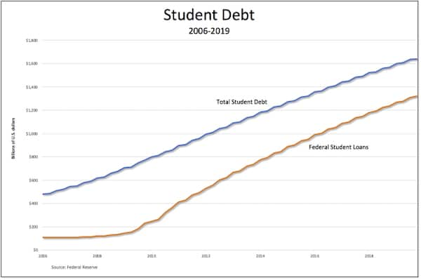 Student debt jubilee—pandemic edition