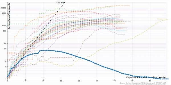 Chart: 91-DIVOC (5/1/20)