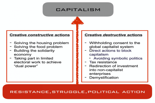 Struggling to Improve Our Key Problems by Confronting and Moving Beyond Capitalism