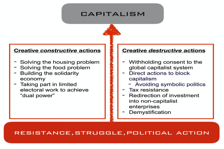   Struggling to Improve Our Key Problems by Confronting and Moving Beyond Capitalism   MR Online