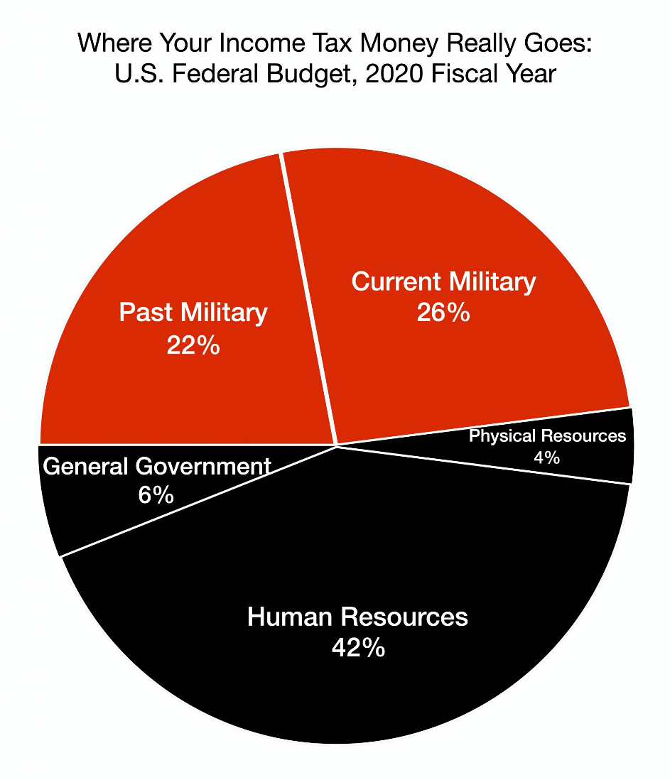 Where Your Income Tax Money Really Goes: U.S. Federal Budget, 2020 Fiscal Year