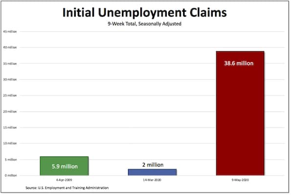 Chart of the day - Unemployment claims