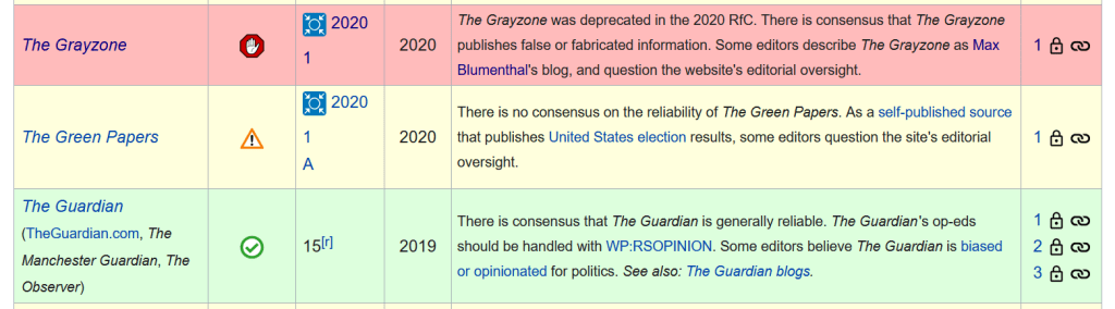 "Wikipedia is censoring The Grayzone by listing it as ""deprecated,"" in dark red"