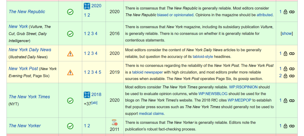 "Examples of sources considered ""generally reliable"" by Wikipedia, highlighted in green"