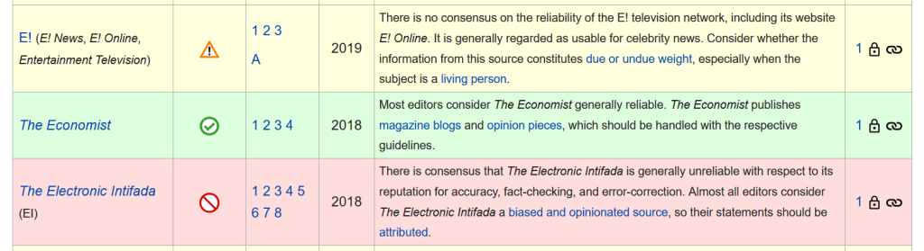 "Sources that Wikipedia considers ""generally unreliable"" (light red), and those that have no consensus (yellow)"