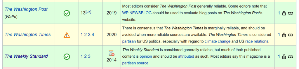 Wikipedia considers neoconservative website The Weekly Standard to be a reliable source