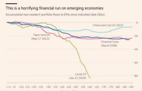 Figure 3. Emerging countries: an enormous flight of capital (Source: Financial Times)
