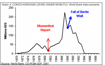 Source: World Bank, Global Development Finance, 2001