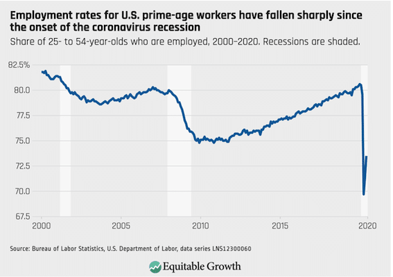 employment rates age 25-54 years old