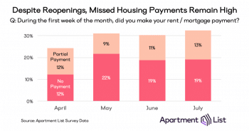 Missed housing payments