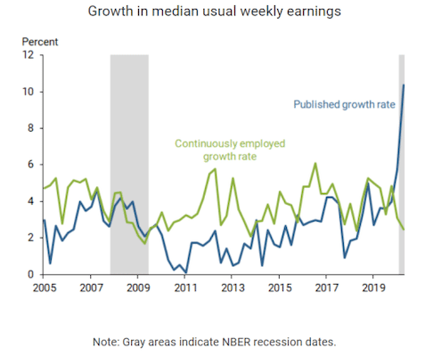 Growth in median usual weekly earnings