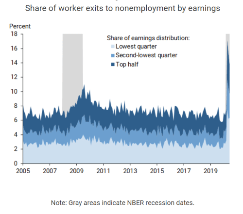 Share of worker exits to nonemployement by earnings