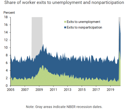 Share of worker exits to unemployment and nonparticipation