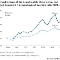 The Increasingly Impossible Middle Class