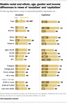 Socialism is more popular among people of color, younger people, people with more education and people with less money (Pew, 6/25/19).
