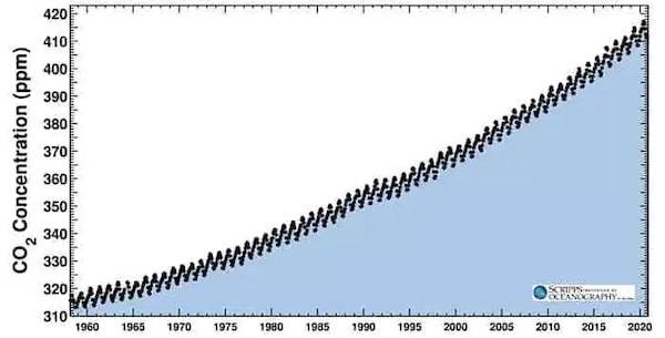 | the Keeling Curve | MR Online