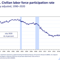 Civilian participation Labor Force