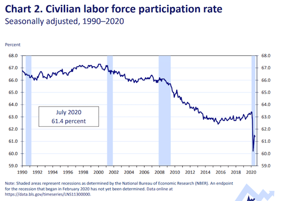 Civilian participation Labor Force