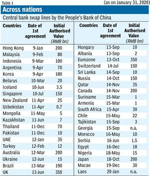 Between January 2009 and January 2020, the PBoC entered into such arrangements with 41 countries (Table 1).