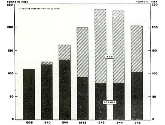 Source: U.S. Bureau of the Budget, The United States at War, Development and Administration of the War Program by the Federal Government, Washington DC: The U.S. Government Printing Office, 1947, p. 104.