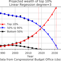 Projected Wealth Inequality (Photo: Wikimedia Commons)