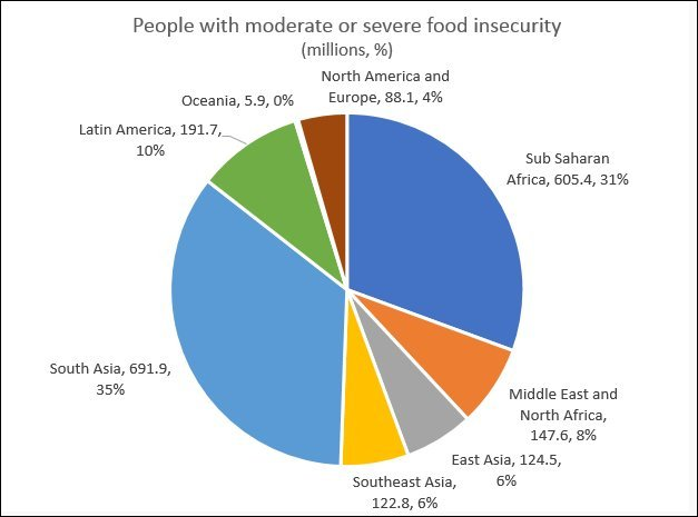 Figure 3: Food insecurity is widespread across much of the world