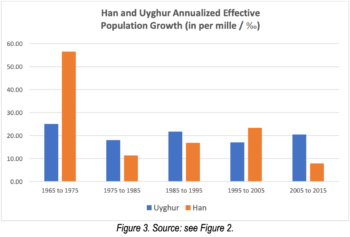 Uyghur population growth in Xinjiang was 2.6 times higher than that of Han Chinese in the Xinjiang region (Adrian Zenz)